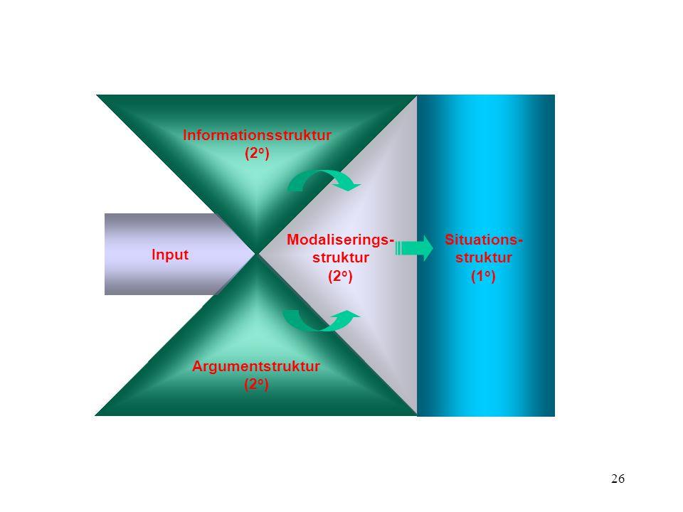 25 Informationsstruktur (CP) Modaliseringsstruktur (IP) Argumentstruktur (VP)
