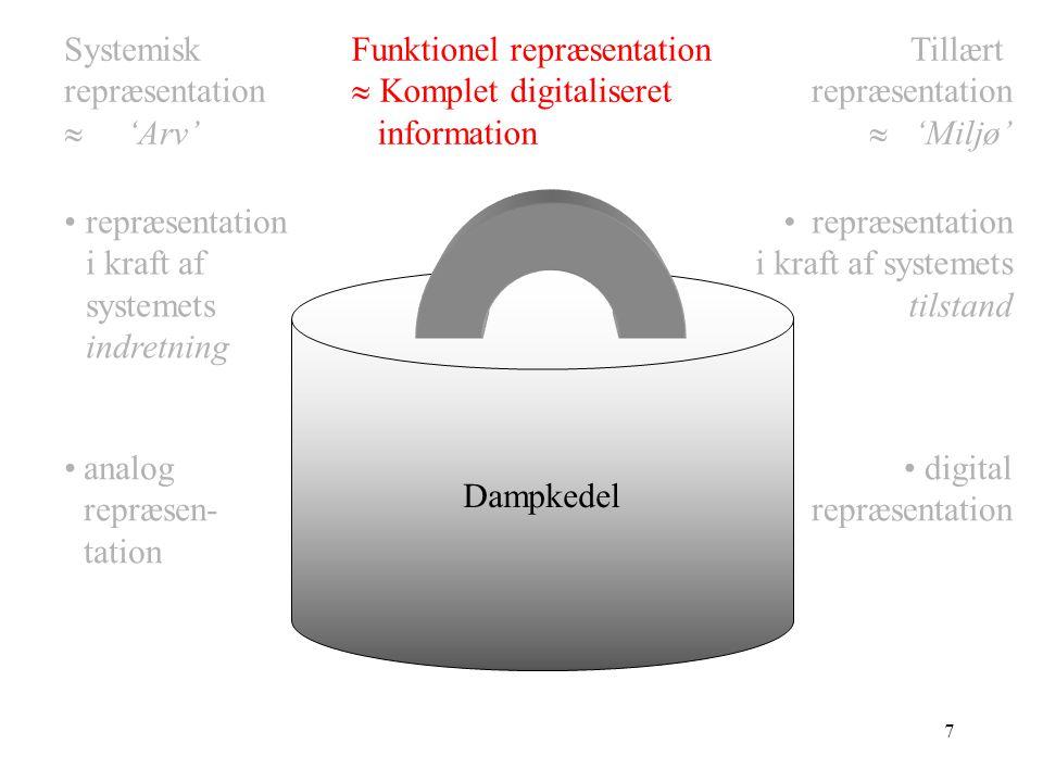 6 Dampkedel Systemisk repræsentation  'Arv' 2 1 3 4 5 6 7 8 9 10.