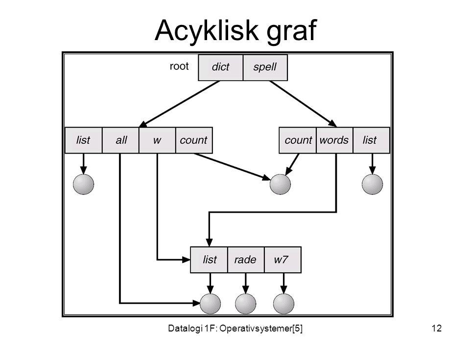 Datalogi 1F: Operativsystemer[5]12 Acyklisk graf