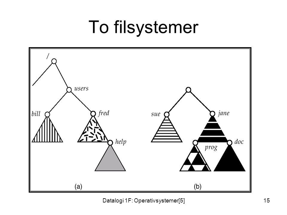Datalogi 1F: Operativsystemer[5]15 To filsystemer