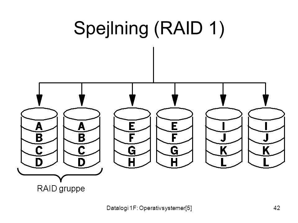Datalogi 1F: Operativsystemer[5]42 Spejlning (RAID 1) RAID gruppe
