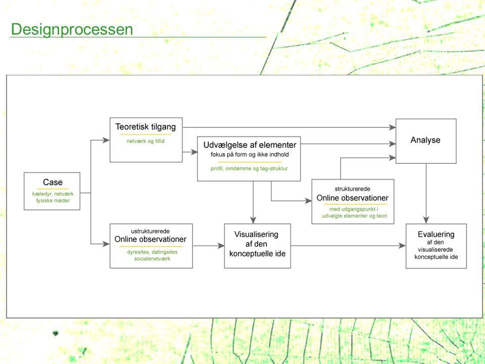 Designprocessen