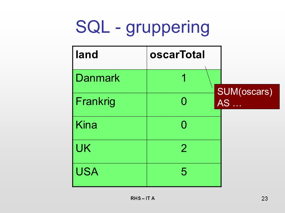 RHS – IT A 23 SQL - gruppering landoscarTotal Danmark1 Frankrig0 Kina0 UK2 USA5 SUM(oscars) AS …