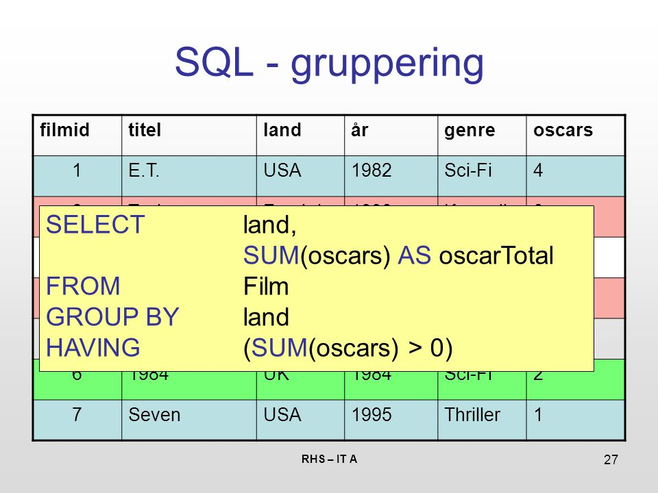RHS – IT A 27 SQL - gruppering filmidtitellandårgenreoscars 1E.T.USA1982Sci-Fi4 2TaxiFrankrig1998Komedie0 3SultDanmark1966Drama1 4LeonFrankrig1994Thriller0 5Hard BoiledKina1992Action0 61984UK1984Sci-Fi2 7SevenUSA1995Thriller1 SELECT land, SUM(oscars) AS oscarTotal FROM Film GROUP BY land HAVING(SUM(oscars) > 0)
