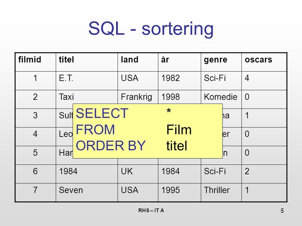 RHS – IT A 5 SQL - sortering filmidtitellandårgenreoscars 1E.T.USA1982Sci-Fi4 2TaxiFrankrig1998Komedie0 3SultDanmark1966Drama1 4LeonFrankrig1994Thriller0 5Hard BoiledKina1992Action0 61984UK1984Sci-Fi2 7SevenUSA1995Thriller1 SELECT * FROM Film ORDER BY titel