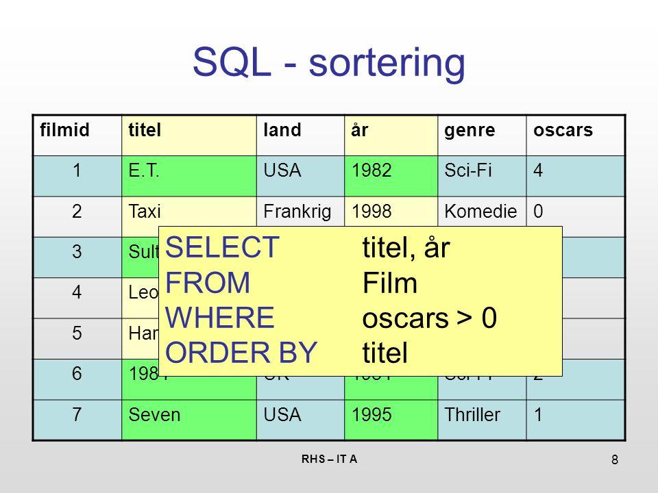 RHS – IT A 8 SQL - sortering filmidtitellandårgenreoscars 1E.T.USA1982Sci-Fi4 2TaxiFrankrig1998Komedie0 3SultDanmark1966Drama1 4LeonFrankrig1994Thriller0 5Hard BoiledKina1992Action0 61984UK1984Sci-Fi2 7SevenUSA1995Thriller1 SELECT titel, år FROM Film WHEREoscars > 0 ORDER BY titel