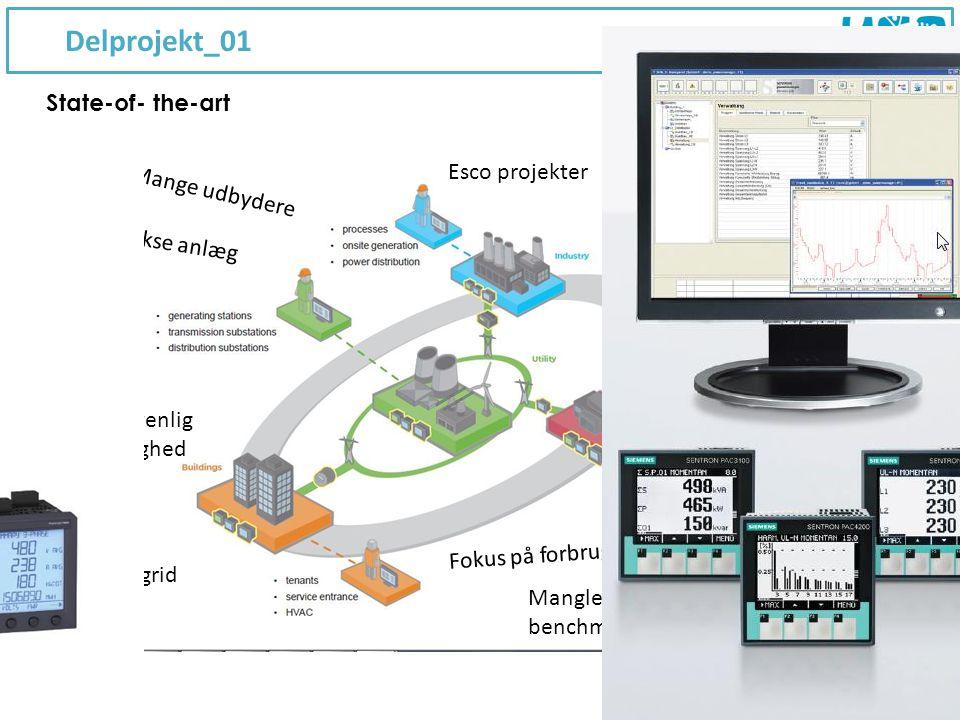 Delprojekt_01 5 State-of- the-art Mange udbydere Manglende viden Komplekse anlæg Fokus på forbrug Manglende benchmarking Etablering økonomi frem for driftsøkonomi Brugervenlig og synlighed Smart grid Esco projekter