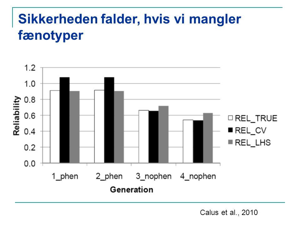 Sikkerheden falder, hvis vi mangler fænotyper Calus et al., 2010