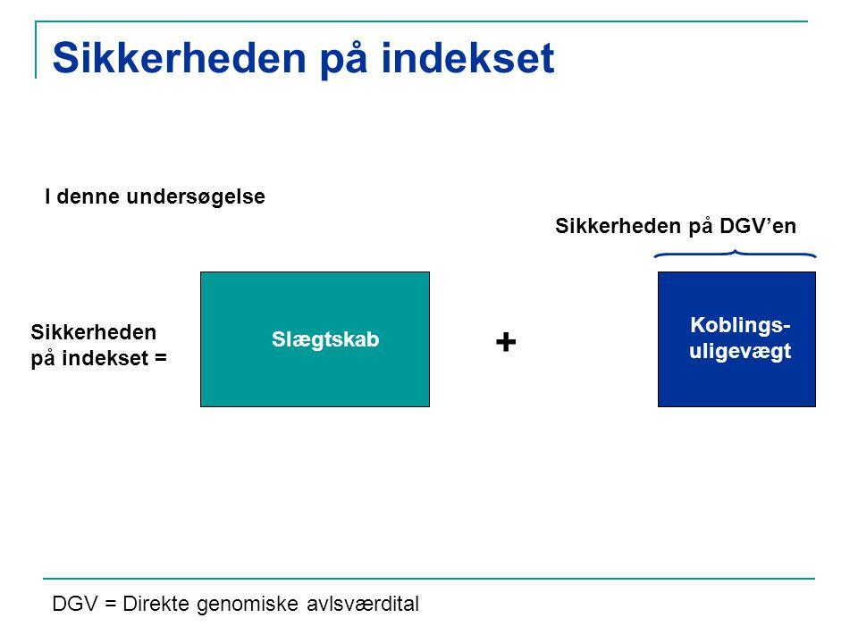 Sikkerheden på indekset Sikkerheden på indekset = + Slægtskab Koblings- uligevægt I denne undersøgelse Sikkerheden på DGV'en DGV = Direkte genomiske avlsværdital
