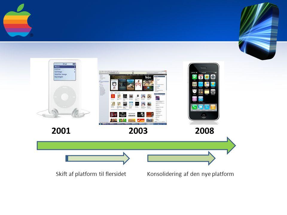 2001 2003 2008 Skift af platform til flersidet Konsolidering af den nye platform