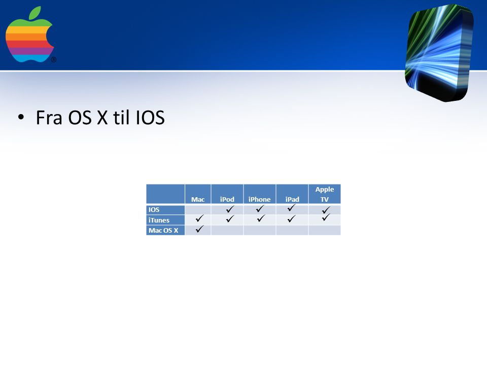 Fra OS X til IOS MaciPodiPhoneiPad Apple TV IOS iTunes Mac OS X