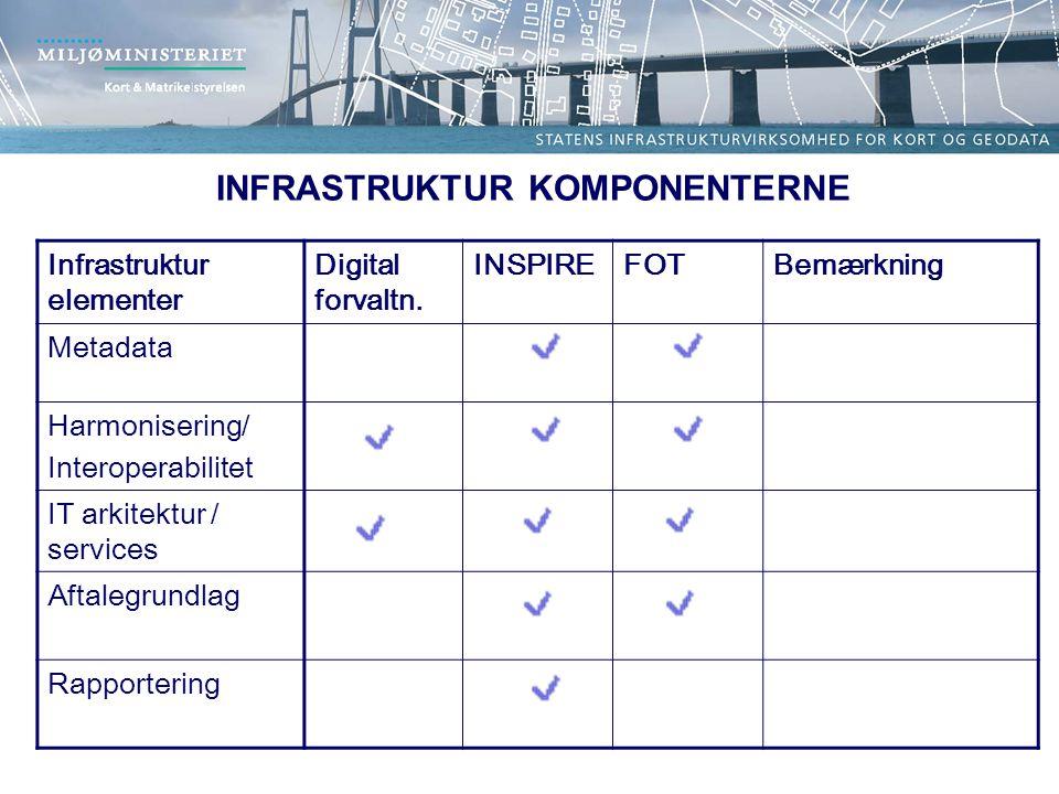 Infrastruktur elementer Digital forvaltn.