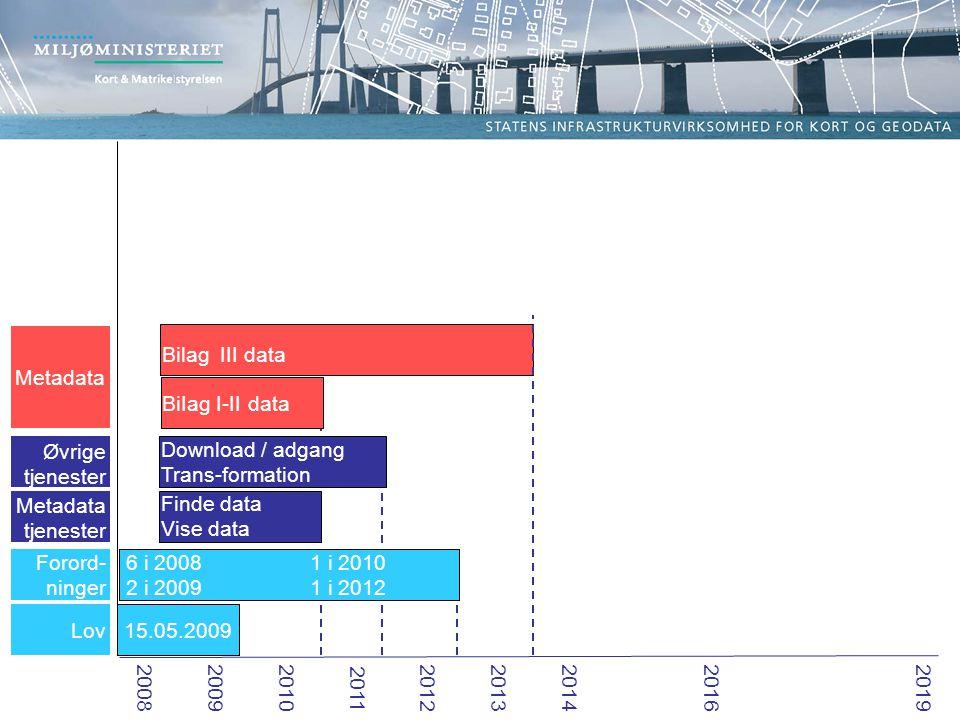 Forord- ninger Lov 15.05.2009 6 i 2008 1 i 2010 2 i 2009 1 i 2012 Øvrige tjenester Metadata tjenester Finde data Vise data Download / adgang Trans-formation Metadata BiIag I-II data Bilag III data 2008 2009 201020112012 2013 2014 2016 2019