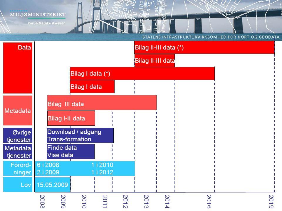 Forord- ninger Lov 15.05.2009 6 i 2008 1 i 2010 2 i 2009 1 i 2012 Øvrige tjenester Metadata tjenester Finde data Vise data Download / adgang Trans-formation Metadata BiIag I-II data Bilag III data 2008 2009 201020112012 2013 2014 2016 2019 Data Bilag I data Bilag I data (*) Bilag II-III data Bilag II-III data (*)