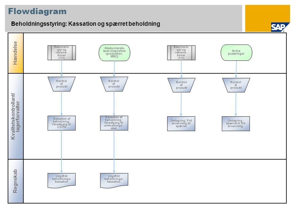 Flowdiagram Beholdningsstyring: Kassation og spærret beholdning Hændelse Regnskab Kvalitetskontrollant/ lagerforvalter Returnerin -ger og reklama- tioner (111) Omlagring: Frit anvendelig til spærret Ikkekunderela- teret disposition (produktion, MRO) Kassation af beholdning: Vareafgang til omkostnings- sted Kassation af beholdning: Vareafgang til CO-PA Omlagring: Spærret til frit anvendelig Udgift til beholdnings- kassation Returnerin -ger og reklama- tioner (111) Kontrol af produkt Andre posteringer Kontrol af produkt