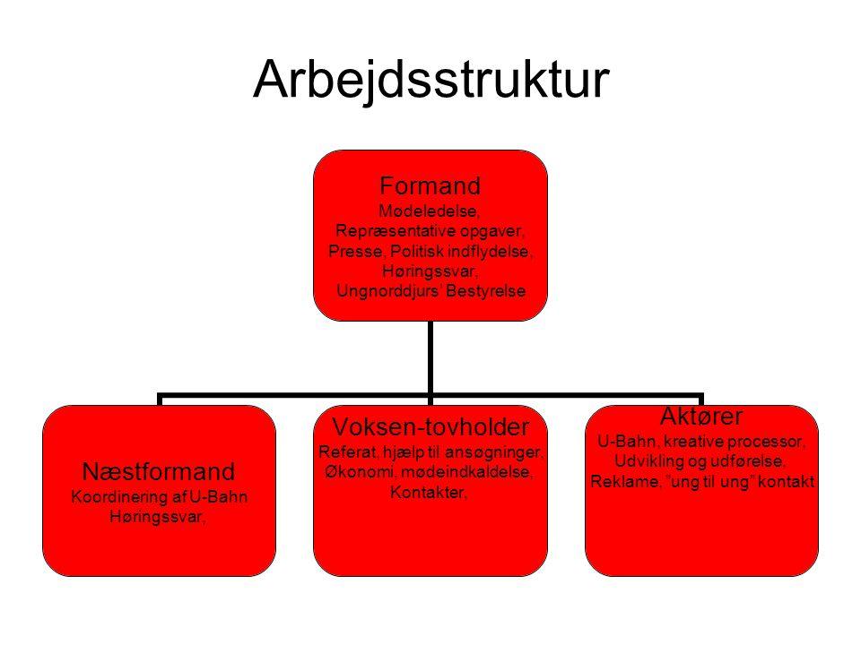 Arbejdsstruktur Formand Mødeledelse, Repræsentative opgaver, Presse, Politisk indflydelse, Høringssvar, Ungnorddjurs' Bestyrelse Næstformand Koordinering af U-Bahn Høringssvar, Voksen-tovholder Referat, hjælp til ansøgninger, Økonomi, mødeindkaldelse, Kontakter, Aktører U-Bahn, kreative processor, Udvikling og udførelse, Reklame, ung til ung kontakt