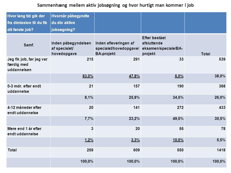 Sammenhæng mellem aktiv jobsøgning og hvor hurtigt man kommer i job Hvor lang tid gik der fra dimission til du fik dit første job.