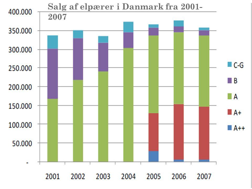 Salg af elpærer i Danmark fra 2001- 2007