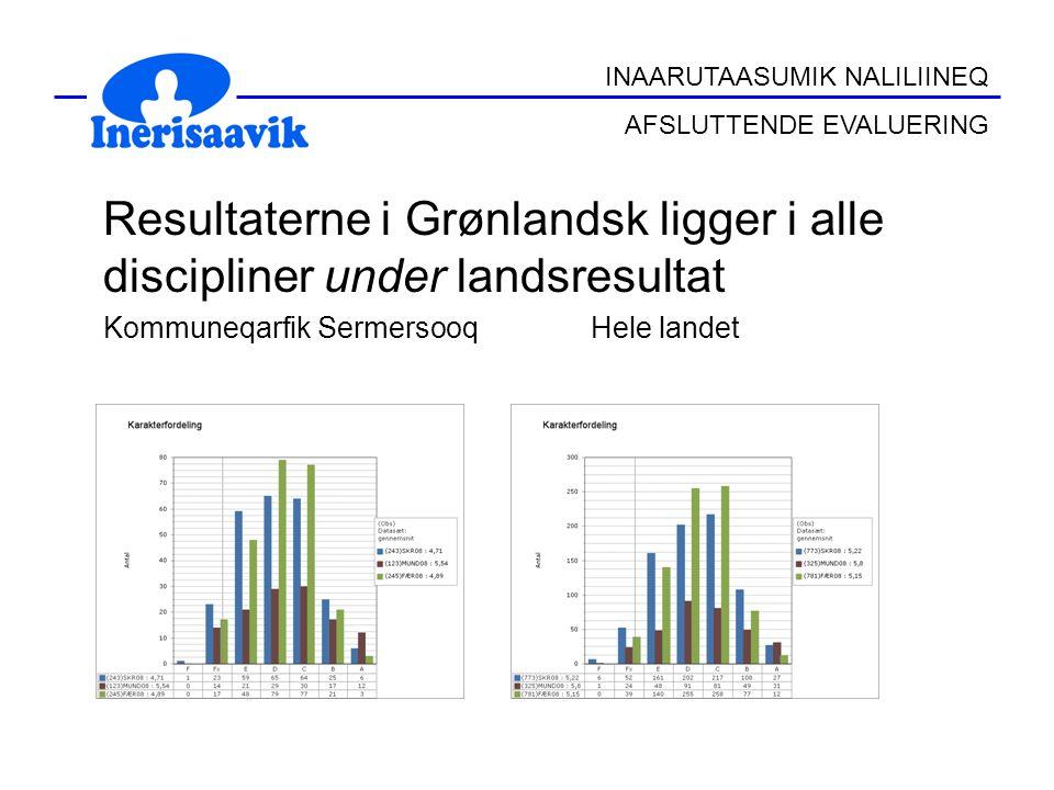 Resultaterne i Grønlandsk ligger i alle discipliner under landsresultat Kommuneqarfik Sermersooq Hele landet INAARUTAASUMIK NALILIINEQ AFSLUTTENDE EVALUERING