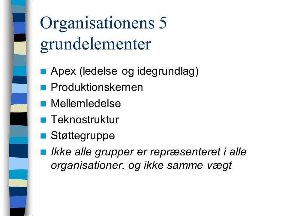 Organisationens 5 grundelementer Apex (ledelse og idegrundlag) Produktionskernen Mellemledelse Teknostruktur Støttegruppe Ikke alle grupper er repræse