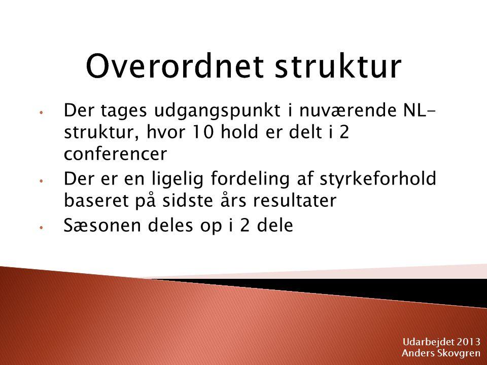 Der tages udgangspunkt i nuværende NL- struktur, hvor 10 hold er delt i 2 conferencer Der er en ligelig fordeling af styrkeforhold baseret på sidste års resultater Sæsonen deles op i 2 dele Udarbejdet 2013 Anders Skovgren