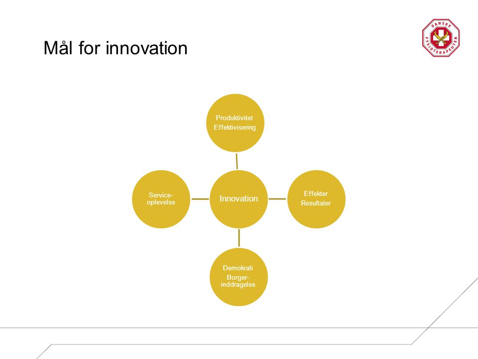 Mål for innovation Innovation Produktivitet Effektivisering Effekter Resultater Demokrati Borger- inddragelse Service- oplevelse