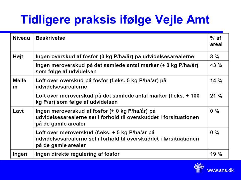 www.sns.dk Tidligere praksis ifølge Vejle Amt NiveauBeskrivelse% af areal HøjtIngen overskud af fosfor (0 kg P/ha/år) på udvidelsesarealerne3 % Ingen meroverskud på det samlede antal marker (+ 0 kg P/ha/år) som følge af udvidelsen 43 % Melle m Loft over overskud på fosfor (f.eks.