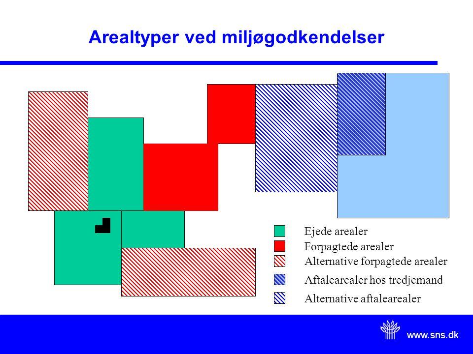 www.sns.dk Arealtyper ved miljøgodkendelser Ejede arealer Forpagtede arealer Alternative forpagtede arealer Aftalearealer hos tredjemand Alternative aftalearealer