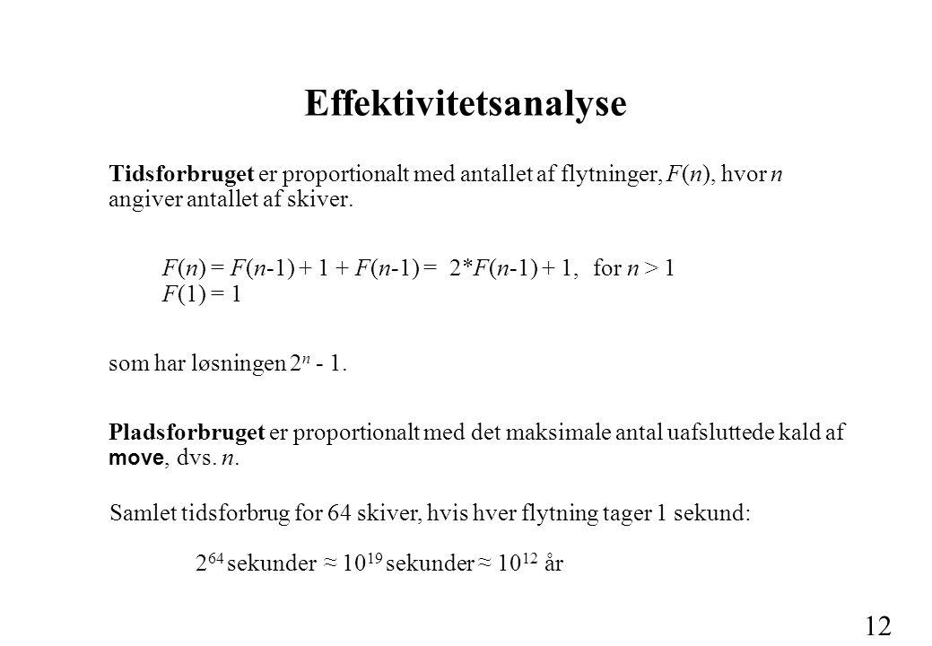 12 Effektivitetsanalyse Tidsforbruget er proportionalt med antallet af flytninger, F(n), hvor n angiver antallet af skiver.