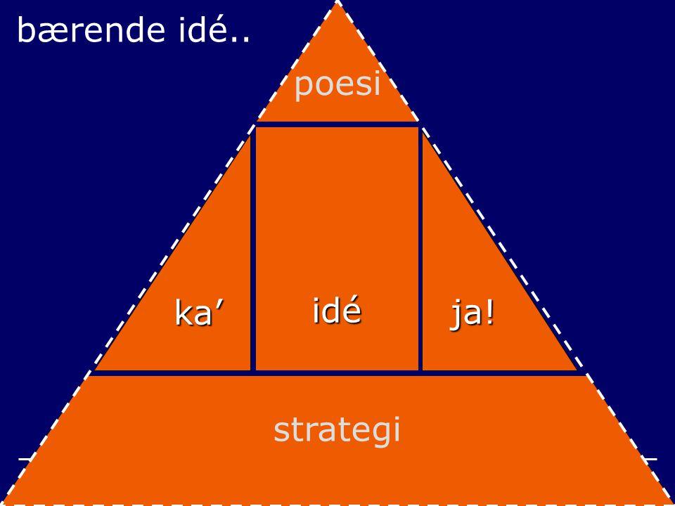 6 bærende idé.. idé ja! ka' poesi strategi