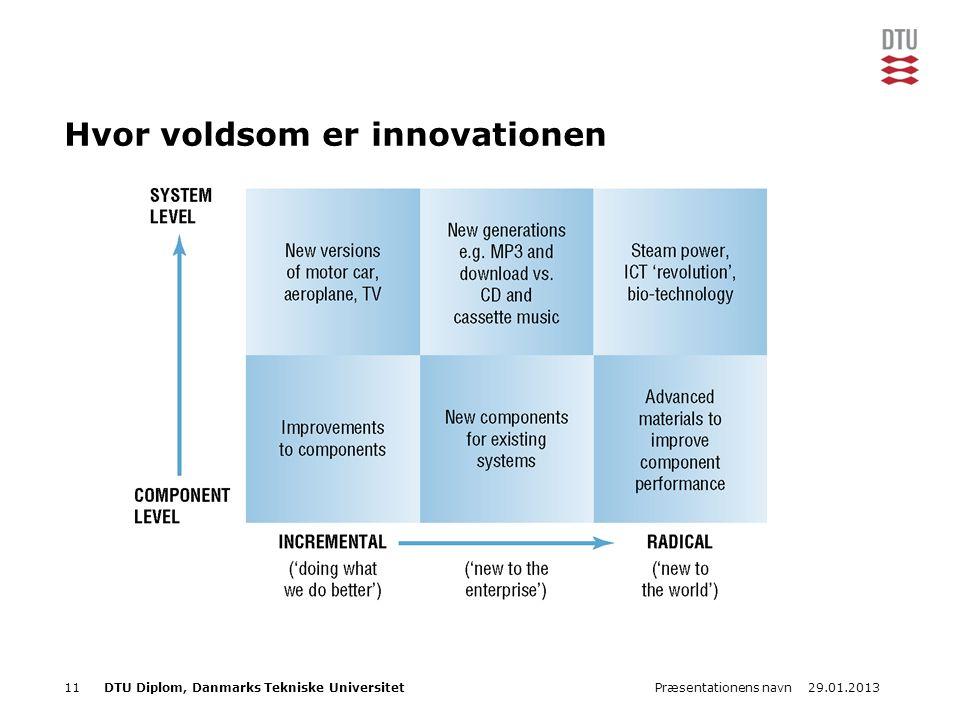 29.01.2013Præsentationens navn11DTU Diplom, Danmarks Tekniske Universitet Hvor voldsom er innovationen