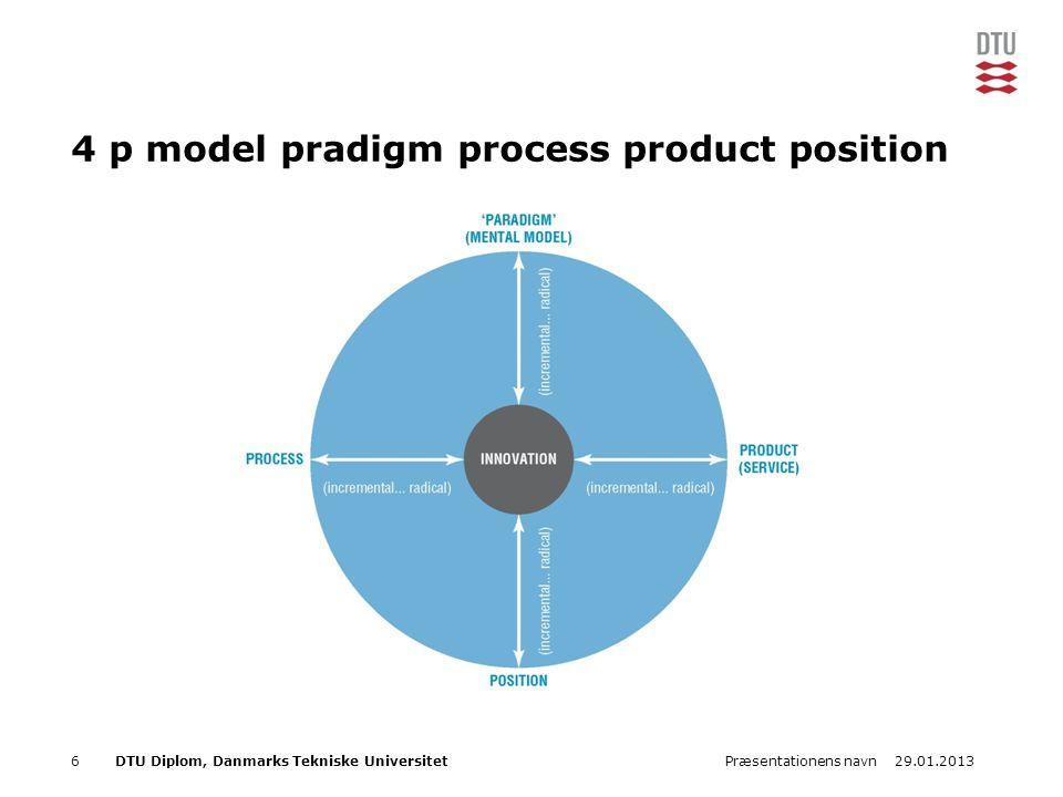 29.01.2013Præsentationens navn6DTU Diplom, Danmarks Tekniske Universitet 4 p model pradigm process product position