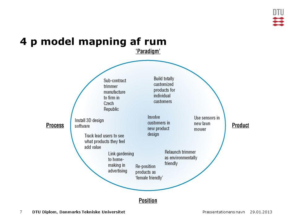29.01.2013Præsentationens navn7DTU Diplom, Danmarks Tekniske Universitet 4 p model mapning af rum