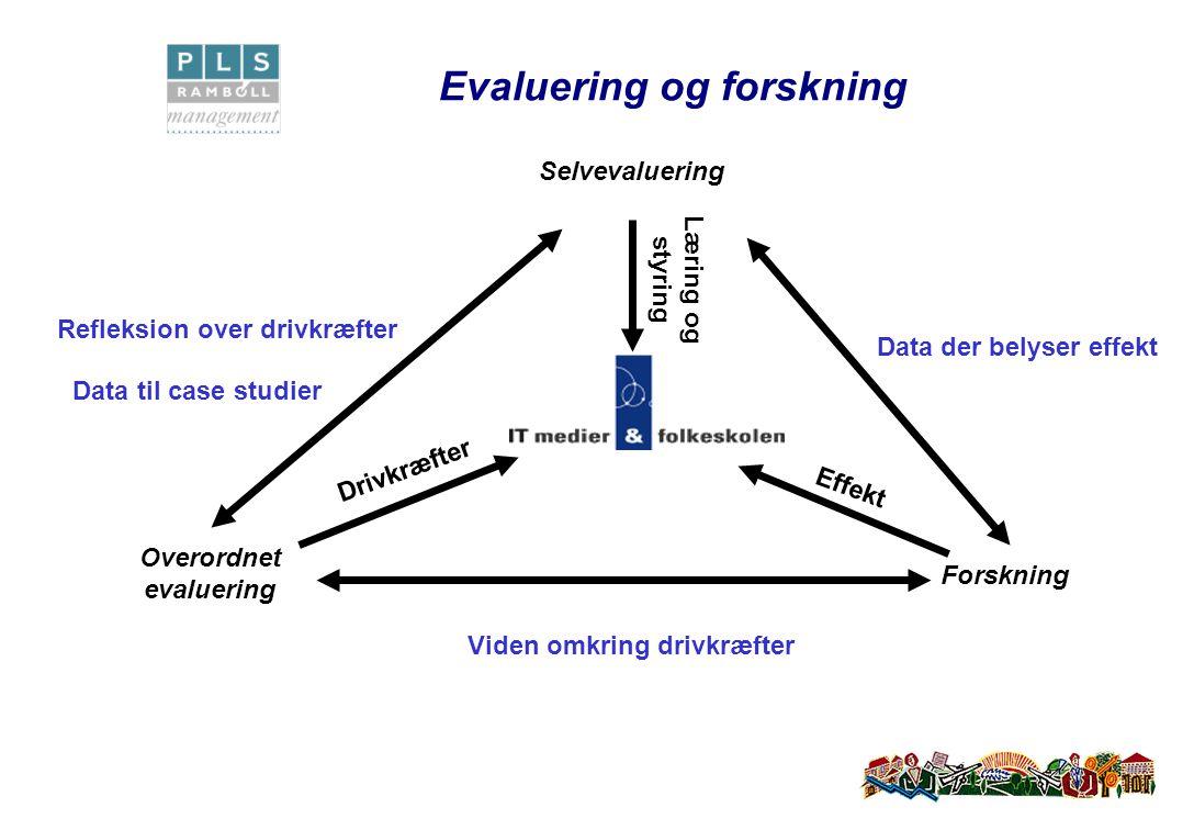 Evaluering og forskning Refleksion over drivkræfter Data til case studier Data der belyser effekt Viden omkring drivkræfter Overordnet evaluering Drivkræfter Forskning Effekt Selvevaluering Læring og styring