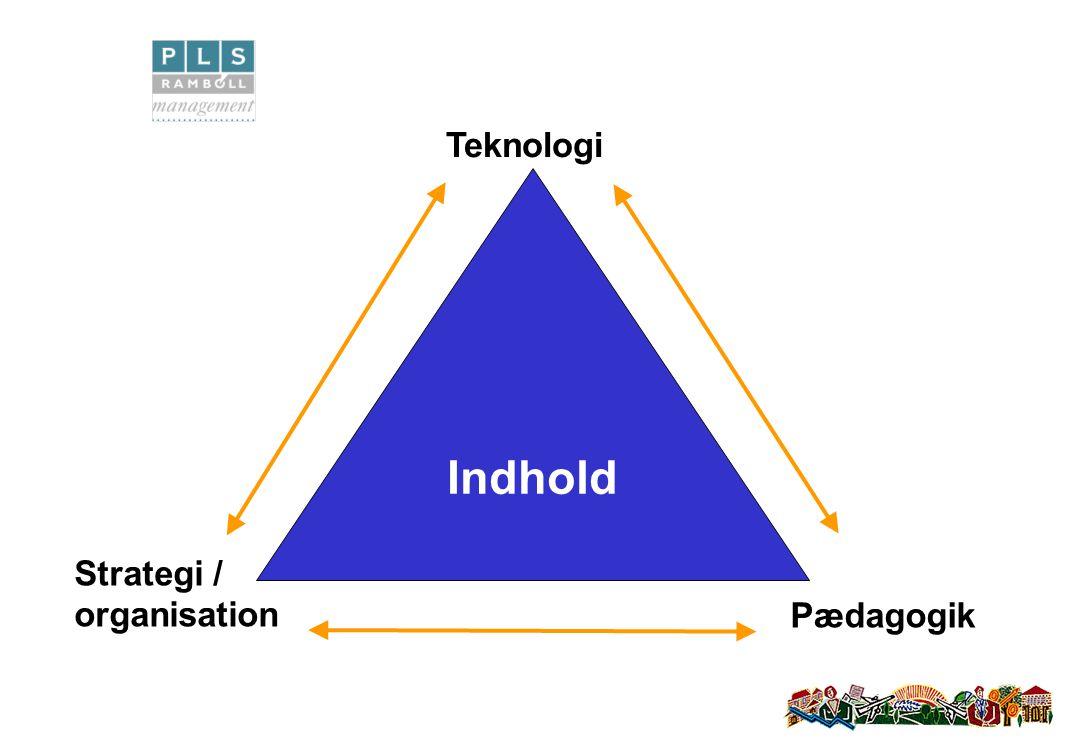 Indhold Teknologi Strategi / organisation Pædagogik