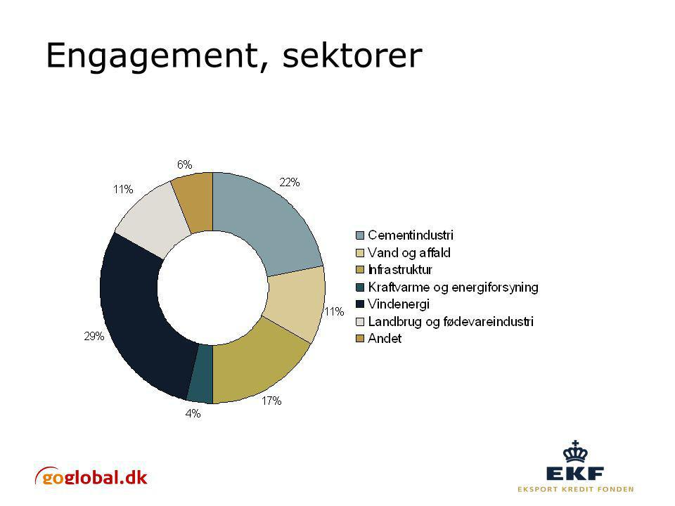 Engagement, sektorer