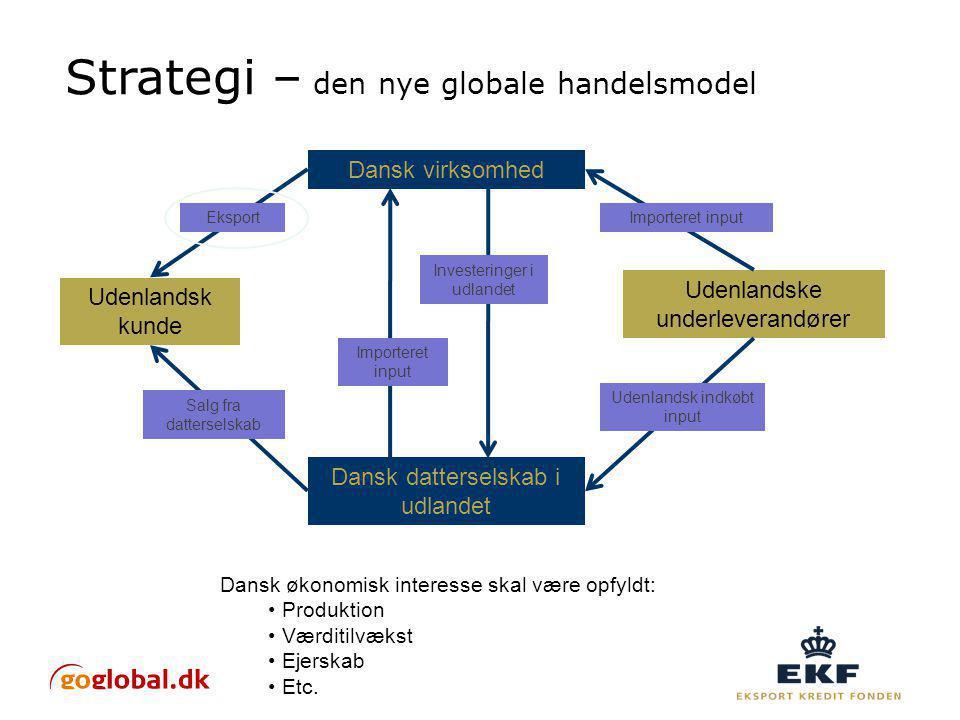 Strategi – den nye globale handelsmodel Dansk virksomhed Dansk datterselskab i udlandet Udenlandsk kunde Udenlandske underleverandører Eksport Investeringer i udlandet Importeret input Salg fra datterselskab Importeret input Udenlandsk indkøbt input Dansk økonomisk interesse skal være opfyldt: Produktion Værditilvækst Ejerskab Etc.
