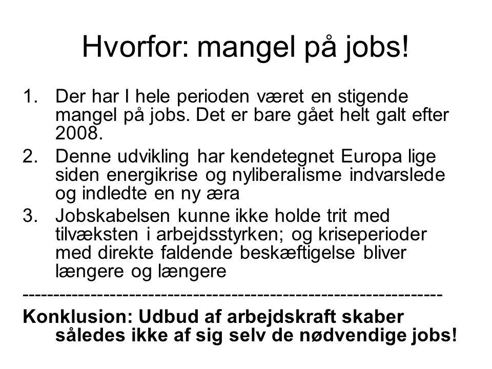 Hvorfor: mangel på jobs. 1.Der har I hele perioden været en stigende mangel på jobs.