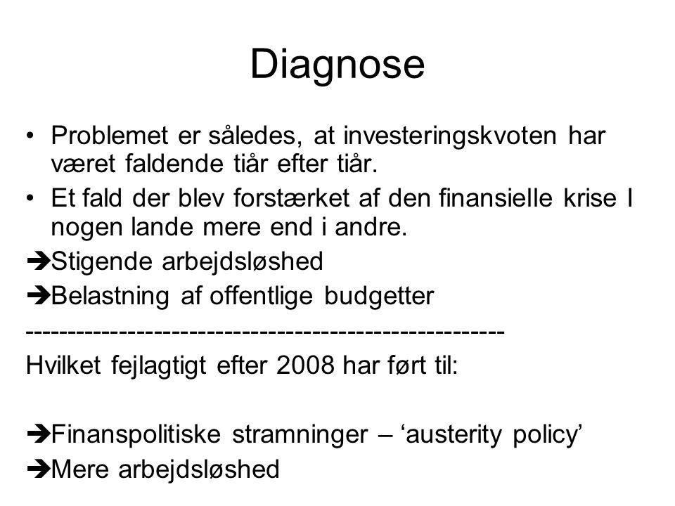 Diagnose Problemet er således, at investeringskvoten har været faldende tiår efter tiår.