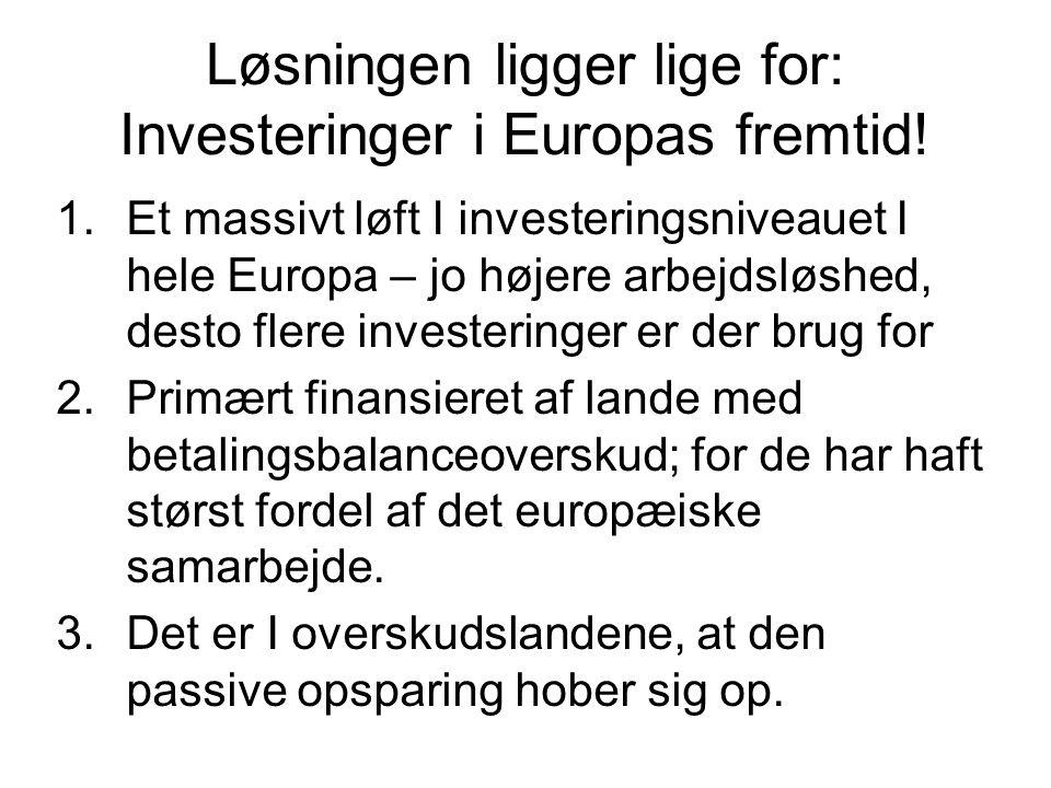 Løsningen ligger lige for: Investeringer i Europas fremtid.