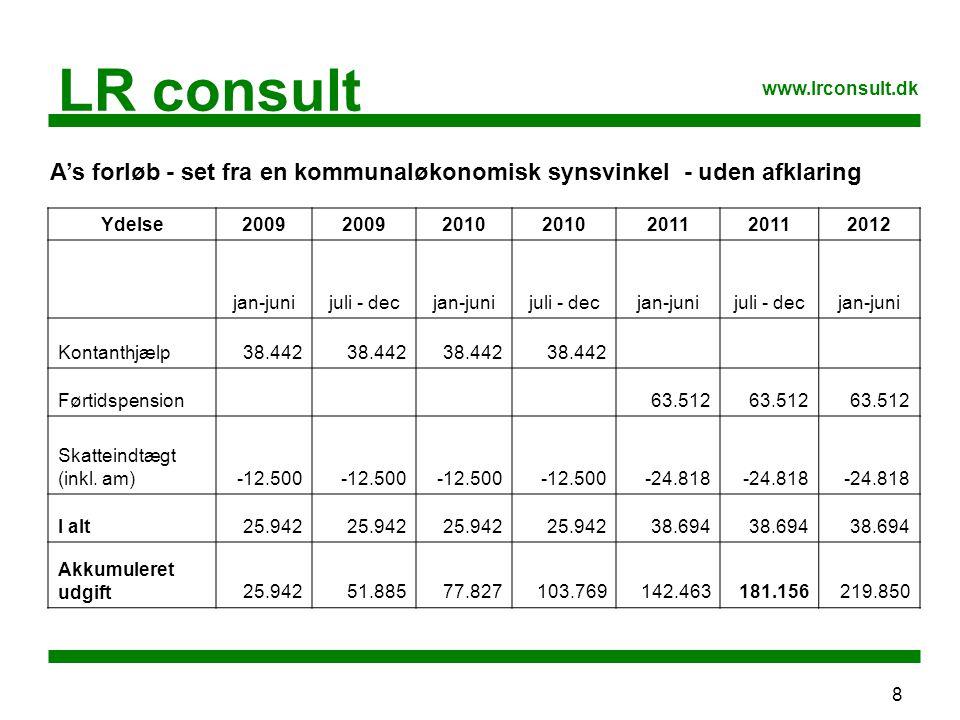 8 LR consult www.lrconsult.dk Ydelse2009 2010 2011 2012 jan-junijuli - decjan-junijuli - decjan-junijuli - decjan-juni Kontanthjælp38.442 Førtidspension 63.512 Skatteindtægt (inkl.