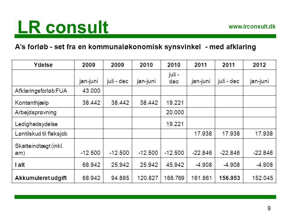 9 LR consult www.lrconsult.dk A's forløb - set fra en kommunaløkonomisk synsvinkel - med afklaring Ydelse2009 2010 2011 2012 jan-junijuli - decjan-juni juli - decjan-junijuli - decjan-juni Afklaringsforløb FUA43.000 Kontanthjælp38.442 19.221 Arbejdsprøvning 20.000 Ledighedsydelse 19.221 Løntilskud til fleksjob 17.938 Skatteindtægt (inkl.