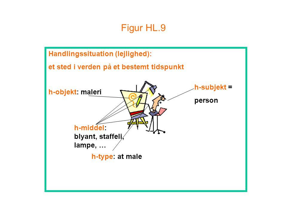 Figur HL.9 h-subjekt = person h-type: at male h-objekt: maleri Handlingssituation (lejlighed): et sted i verden på et bestemt tidspunkt h-middel: blyant, staffeli, lampe, …