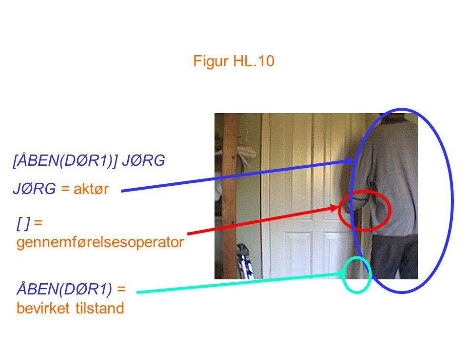 Figur HL.10 [ÅBEN(DØR1)] JØRG JØRG = aktør [ ] = gennemførelsesoperator ÅBEN(DØR1) = bevirket tilstand