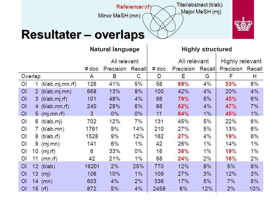 Resultater – overlaps Minor MeSH (mn) Referencer (rf) Titel/abstract (ti/ab) Major MeSH (mj) Natural languageHighly structured All relevant Highly relevant # docPrecisionRecall# docPrecisionRecallPrecisionRecall OverlapABCDEGFH OI1(ti/ab,mj,mn,rf)12641%5%5869%4%53%6% Ol2(ti/ab,mj,mn)66813%8%10042%4%20%4% Ol3(ti/ab,mj,rf)10148%4%6679%5%45%6% Ol4(ti/ab,mn,rf)24029%6%6862%4%47%7% Ol5(mj,mn,rf)30% 1164%1%45%1% Ol6(ti/ab,mj)70212%7%13145%5%22%6% Ol7(ti/ab,mn)17619%14%21027%5%13%6% Ol8(ti/ab,rf)15289%12%16227%4%19%6% Ol9(mj,mn)1416%1%4226%1%14%1% Ol10(mj,rf)633%0%1638%1%19%1% Ol11(mn,rf)4221%1%6824%2%16%2% Ol12(ti/ab)162012%25%77012%8%5%8% Ol13(mj)10610%1%10927%3%12%3% Ol14(mn)6034%2%33617%5%7%5% Ol15(rf)8725%4%24586%12%2%10%
