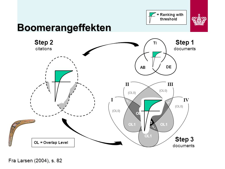 Boomerangeffekten Step 1 documents Step 3 documents OL = Overlap Level Step 2 citations i ii iii I II III IV OL3 OL2 OL1 OL2 OL1 (OL0) TI AB DE iv Fra Larsen (2004), s.