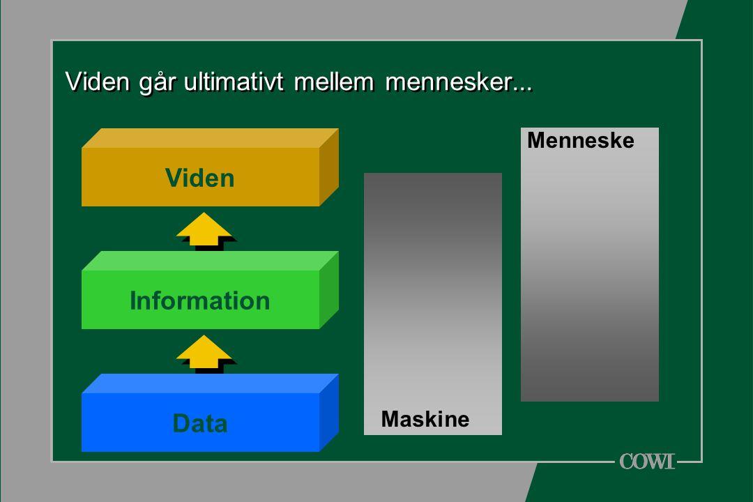 Viden går ultimativt mellem mennesker... Data Viden Information Menneske Maskine
