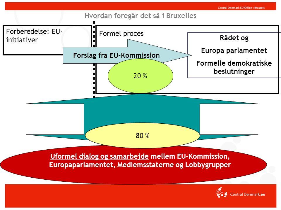 Beslutningsprocessen i EU Europa- Kommissionen Ministerrådet Regionsudvalget Europa Parlamentet Det økon.