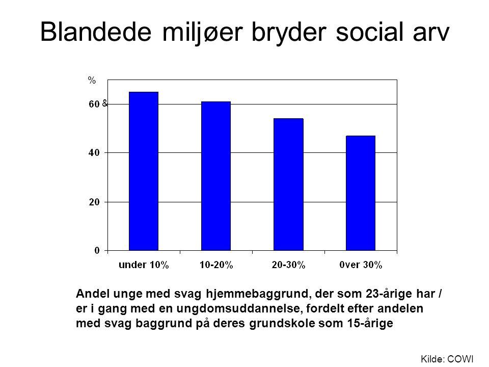 Blandede miljøer bryder social arv & % Andel unge med svag hjemmebaggrund, der som 23-årige har / er i gang med en ungdomsuddannelse, fordelt efter andelen med svag baggrund på deres grundskole som 15-årige Kilde: COWI