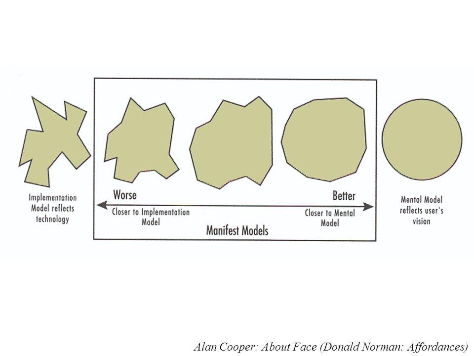 Alan Cooper: About Face (Donald Norman: Affordances)